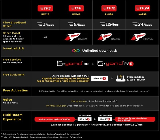 IPTV - Broadband