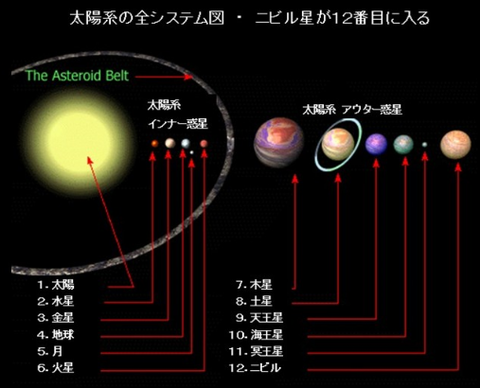 【ニュース】「明後日ニビル最接近で月がなくなる」NASA学者がついに警告