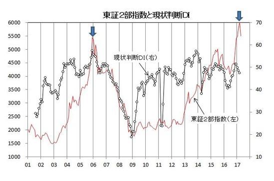 東証2部指数と現状判断DI(2)