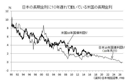 日本に10年遅れる米国(10年債)
