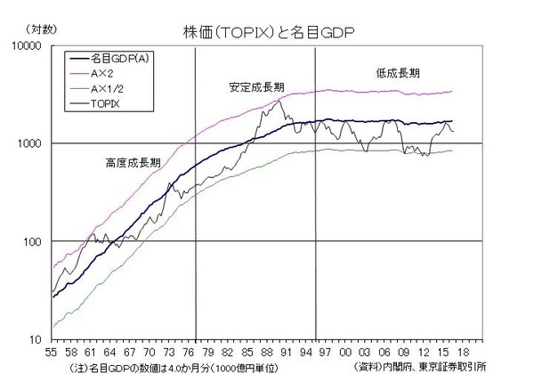 株価と名目GDP