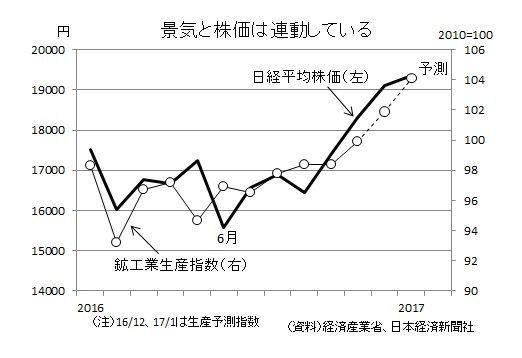 鉱工業生産と日経平均