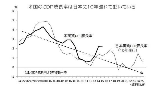 日本に10年遅れる米国(GDP)