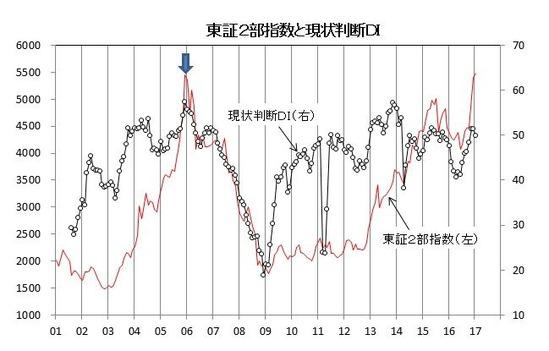 東証2部指数と現状判断DI