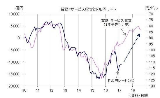 貿易サービス収支とドル円レート