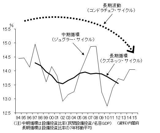 景気循環(拡大)
