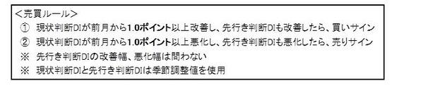 景気ウォッチャー(ルール)
