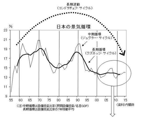日本の景気循環