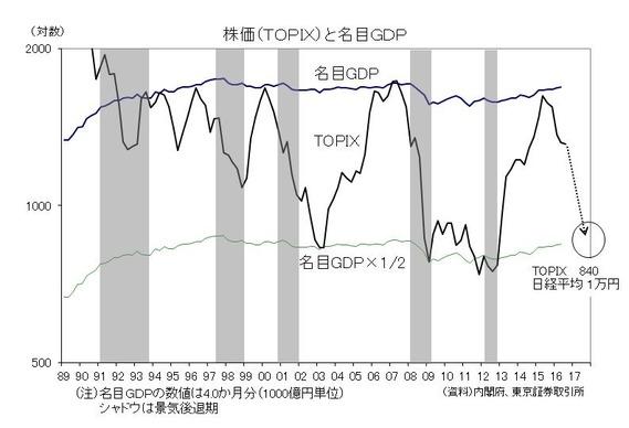 株価と名目GDP(バブル崩壊以降)