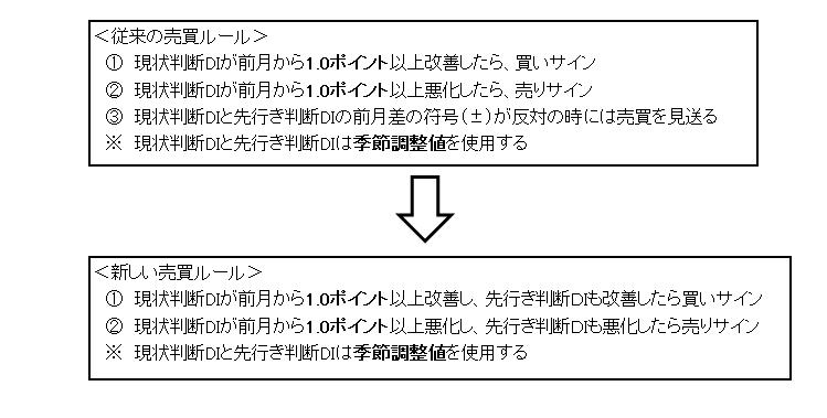 売買ルール(変更前と後)(3)
