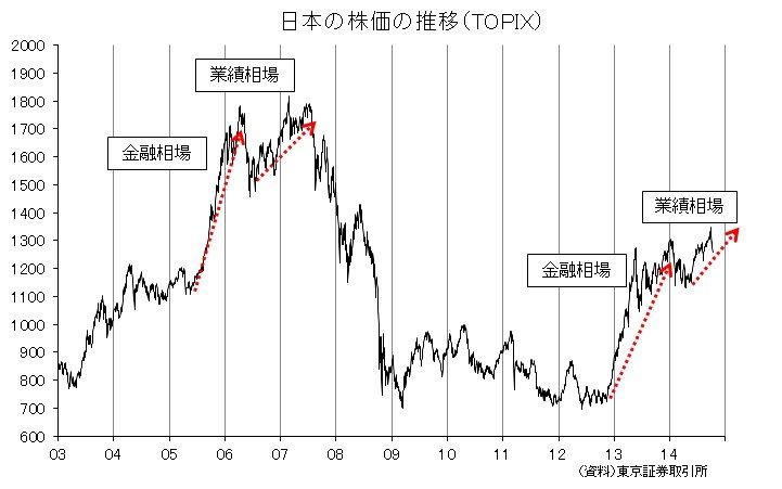 金融相場と業績相場(2)