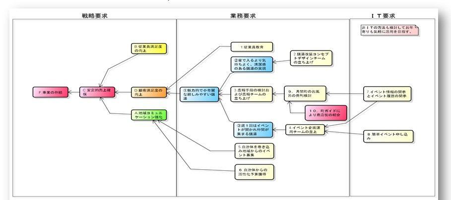15.要求モデルへの取り組み(要求の構造化) : ビジネスモデリング ...