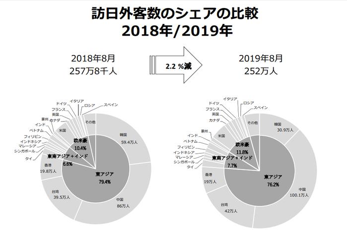 訪日外客数のシェア比較 2018年/2019年 8月