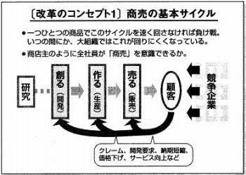 s-kaikakuconcept1