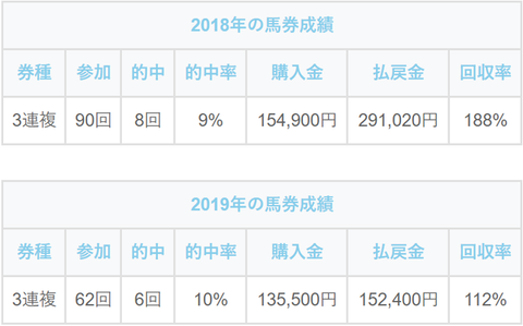 2018~2019年の馬券成績表 (1)