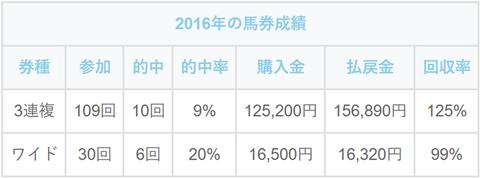 2016年の馬券成績 (1)