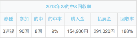 2018年の馬券成績表 (1)