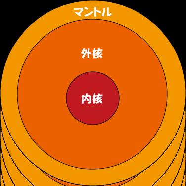 地球の内部1