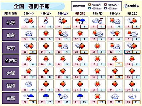 天気1202-01