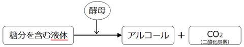 hakko_formula