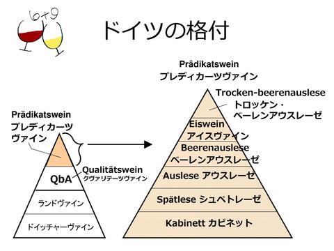 german_wine_system