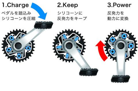 『フリーパワー自転車』とかいう<<<世界自転車革命>>>
