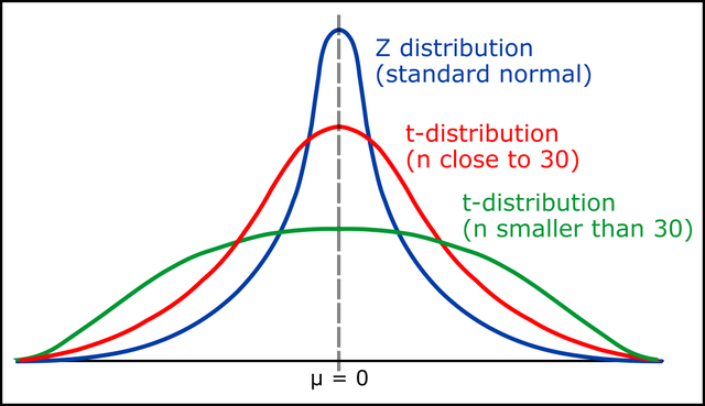 distributions1