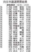 20150719京都・向日市議選結果@京都新聞より
