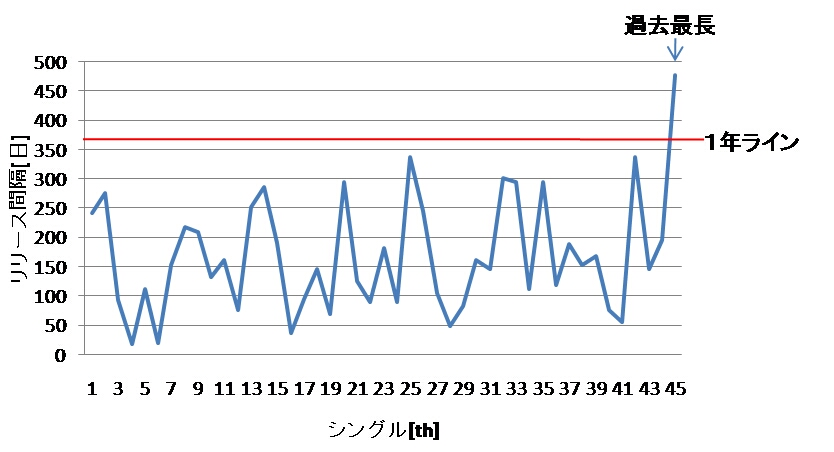 single_interval