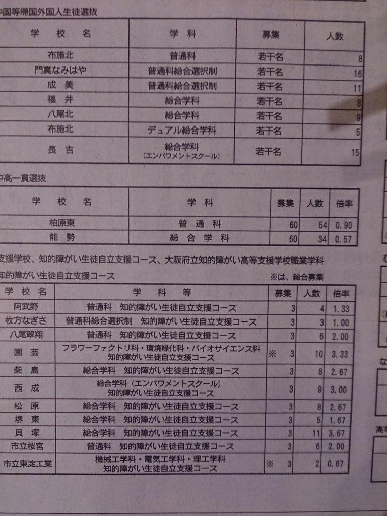2021 希望 大阪 府 調査 進路 公立 高校