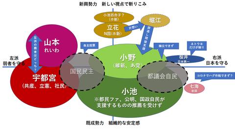 都知事選構図200618