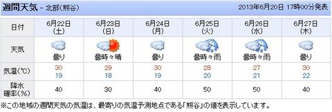 20130620 本庄週間予報