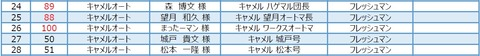 2016TD2参加者リスト2