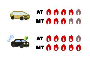 上手い人が運転するMTはATより燃費いいっていうけど