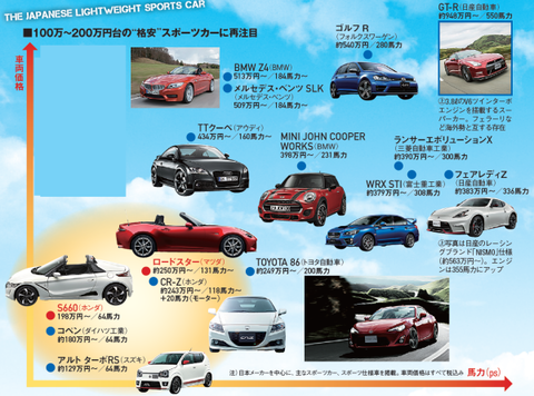 軽自動車235万円 ← これ。ここまでして軽自動車買う意味って何?