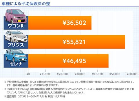 初めて車購入ワイ、保険料の高さに驚愕