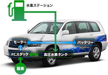 【クルマ】燃料電池車はテスラに勝てるか