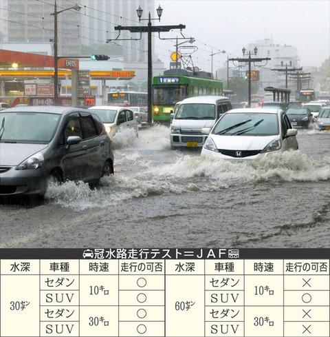 【豪雨対策】JAFに聞いた 自動車は水深何センチで動かなくなるのか