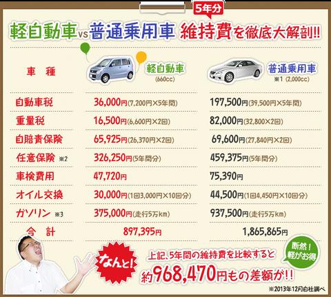 普通車と軽自動車の維持費を計算して発狂