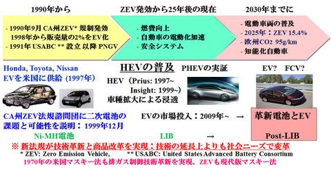 【悲報】世界「日本のハイブリッド車に勝てへん……せや、EVに完全移行して日本車を潰したろ!」