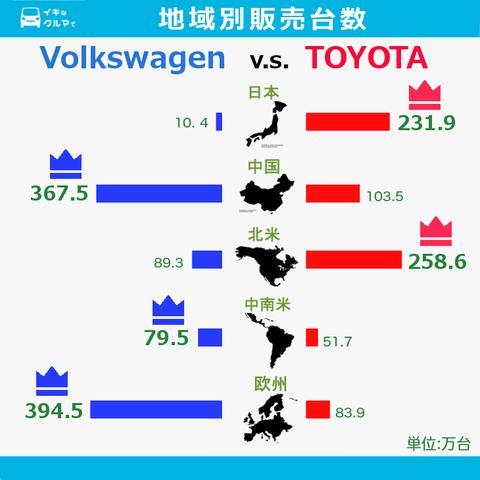 トヨタ、5年ぶりに世界首位陥落へ VWが初の首位に
