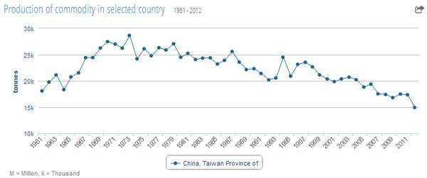 taiwan_tea_production_statistics