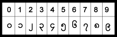 ミャンマー文字(数字)
