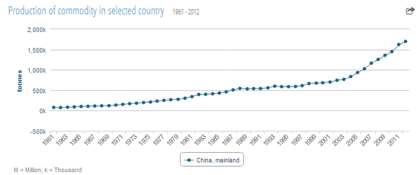 china_tea_production_statistics
