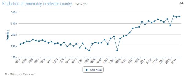 sri_lanka_tea_production_statistics