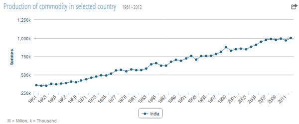 india_tea_production_statistics