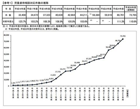 児童相談所での児童虐待相談対応件数の推移(厚労省調べ)