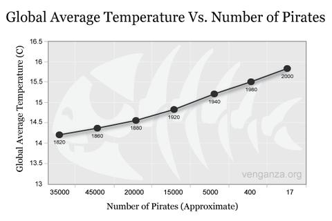 海賊の減少と地球温暖化