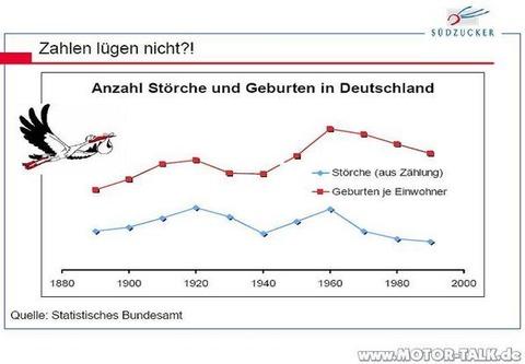 コウノトリの増加と出生数