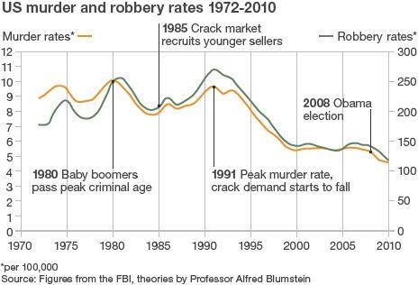 1972-2010 アメリカ殺人と強盗事件発生率